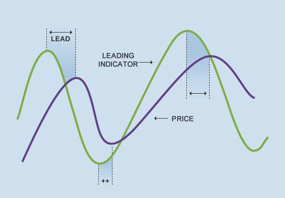 Apa Bedanya Indikator Lagging dan Leading , Belajar Analisa Saham