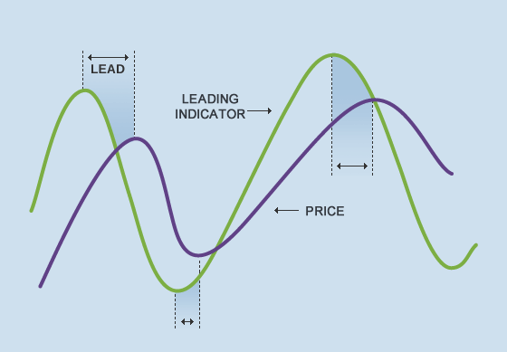 Teknikal Analisis, Bagaimana Supaya Optimal ?